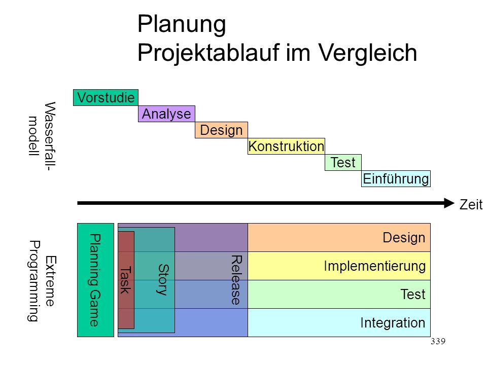 Planung Projektablauf im Vergleich Design Implementierung Test Integration Planning Game Release Story Task Zeit Vorstudie Analyse Design Konstruktion