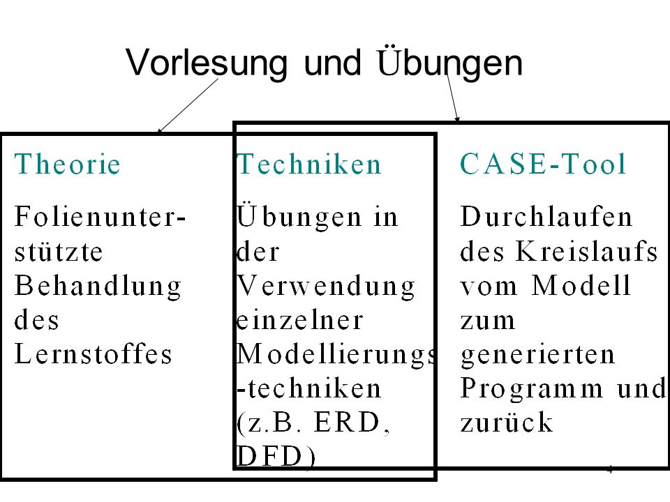 Literatur zum Thema Software- Engineering (Kahlbrandt)B.