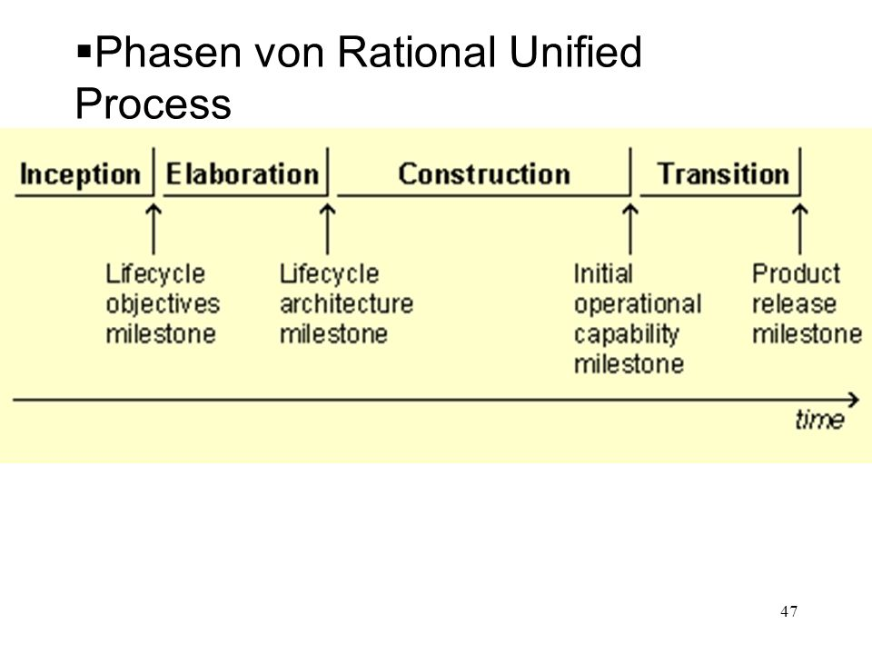 Phasen von Rational Unified Process 47