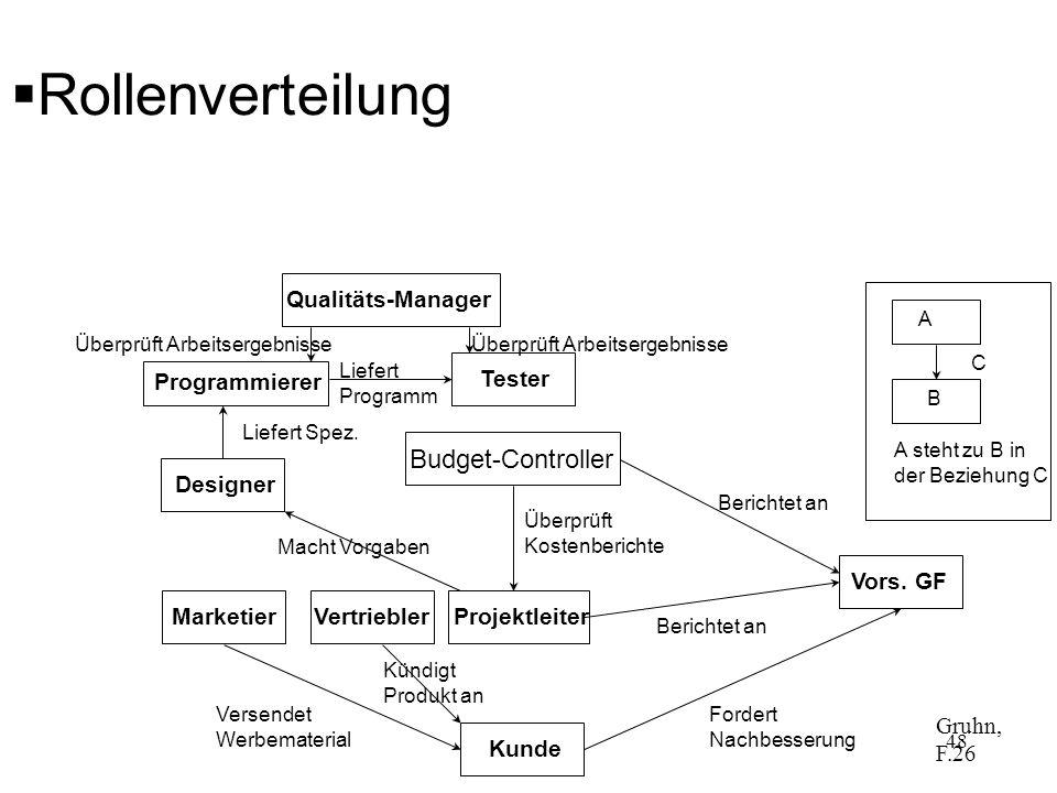 Rollenverteilung TesterQualitäts-Manager Projektleiter DesignerMarketierVors. GFKunde Programmierer Budget-Controller Fordert Nachbesserung Versendet