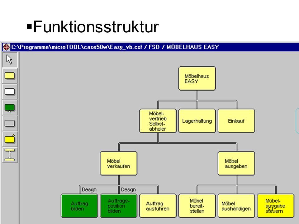 Funktionsstruktur 54