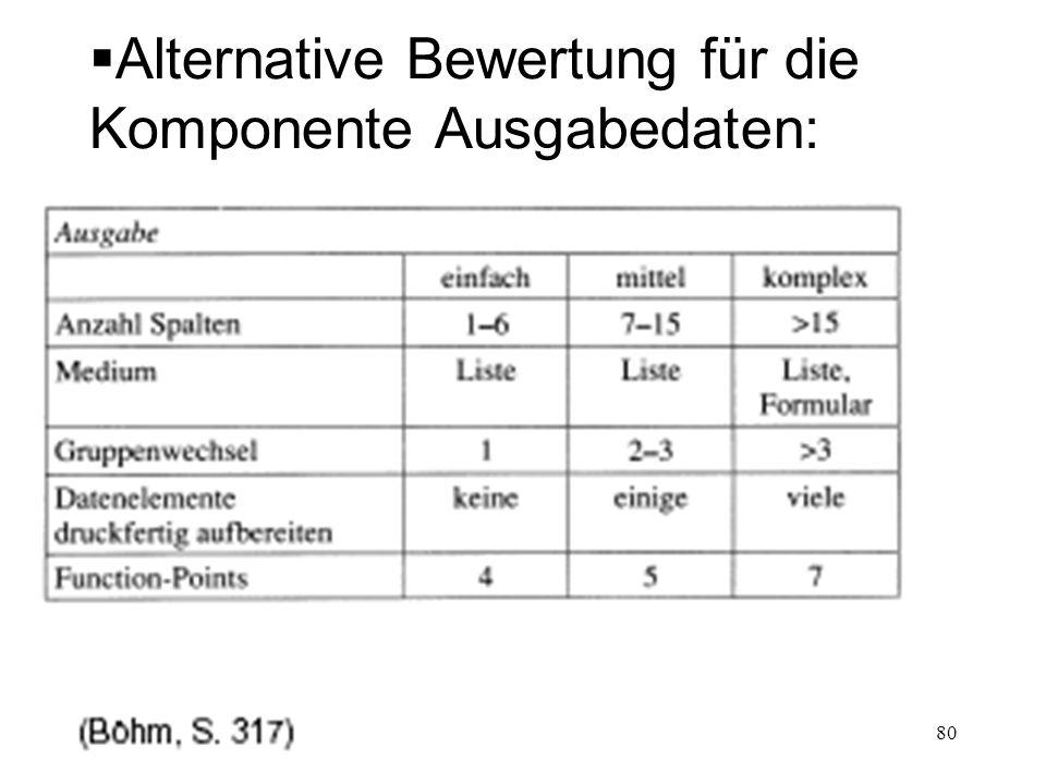 Alternative Bewertung für die Komponente Ausgabedaten: 80