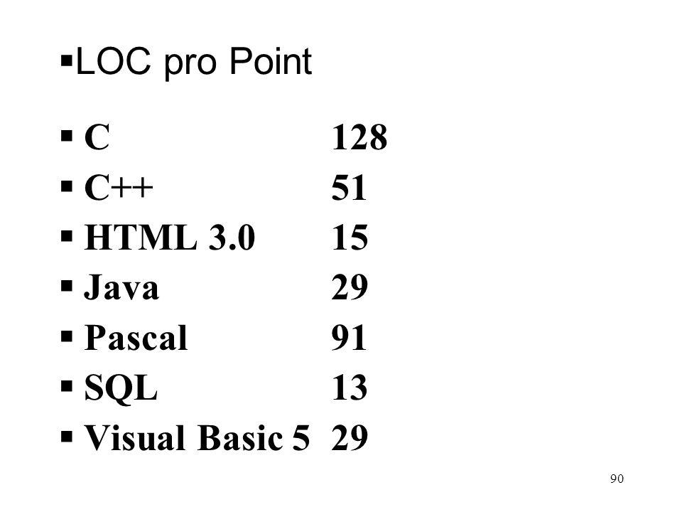 LOC pro Point C128 C++51 HTML 3.015 Java29 Pascal91 SQL13 Visual Basic 529 90