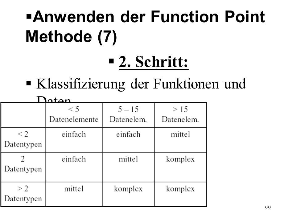 Anwenden der Function Point Methode (7) 2. Schritt: Klassifizierung der Funktionen und Daten Eingabedaten: 99