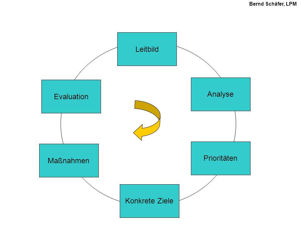 Leitbild Analyse Prioritäten Konkrete Ziele Maßnahmen Evaluation Bernd Schäfer, LPM