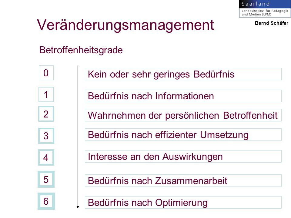 0 1 2 3 4 5 6 Kein oder sehr geringes Bedürfnis Bedürfnis nach Optimierung Bedürfnis nach Zusammenarbeit Bedürfnis nach Informationen Wahrnehmen der persönlichen Betroffenheit Bedürfnis nach effizienter Umsetzung Interesse an den Auswirkungen Betroffenheitsgrade Veränderungsmanagement Bernd Schäfer