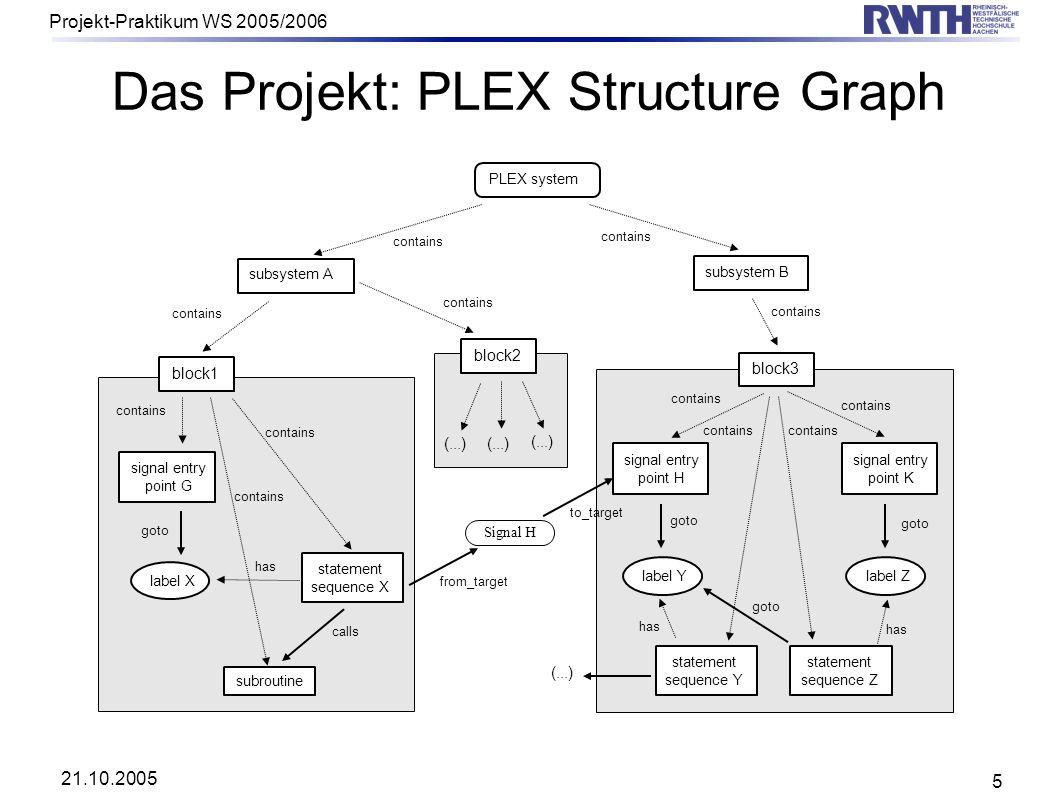 21.10.2005 Projekt-Praktikum WS 2005/2006 5 Das Projekt: PLEX Structure Graph subsystem A block1 contains PLEX system subsystem B block2 block3 signal