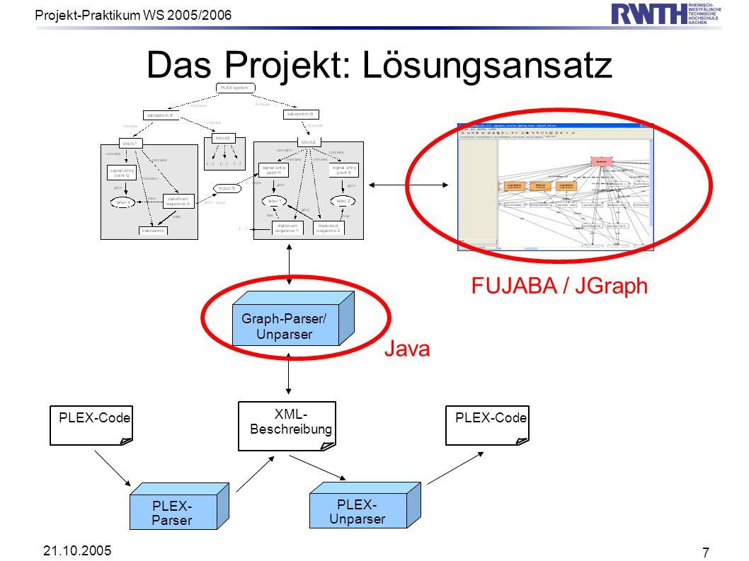 21.10.2005 Projekt-Praktikum WS 2005/2006 7 Das Projekt: Lösungsansatz XML- Beschreibung PLEX-Code PLEX- Unparser PLEX- Parser Graph-Parser/ Unparser