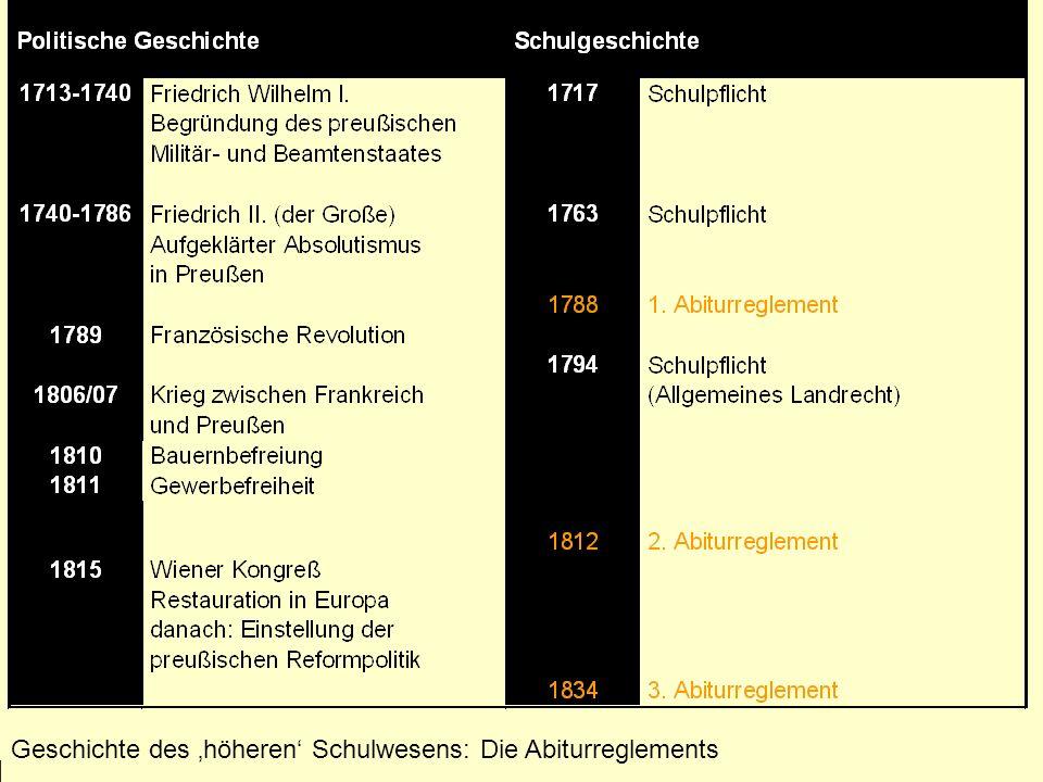 Wintersemester 2009/10 Schulentwicklung im 20. Jahrhundert Geschichte des höheren Schulwesens: Die Abiturreglements