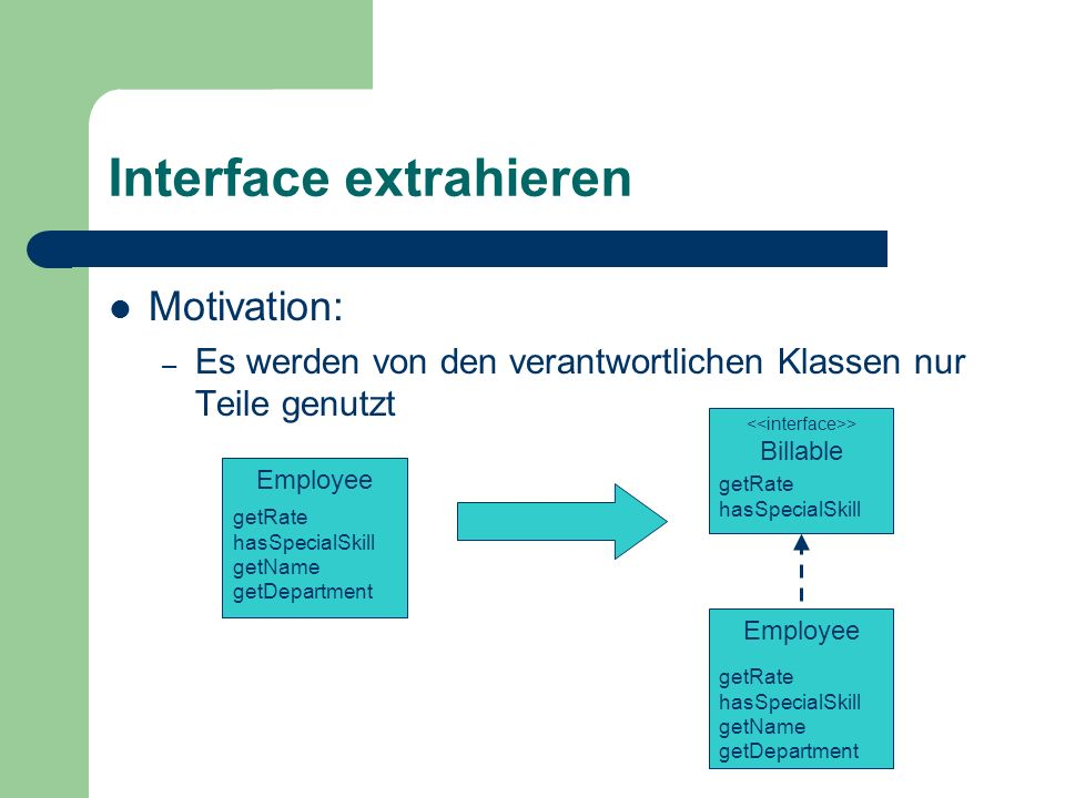 Interface extrahieren Motivation: – Es werden von den verantwortlichen Klassen nur Teile genutzt Employee getRate hasSpecialSkill getName getDepartmen