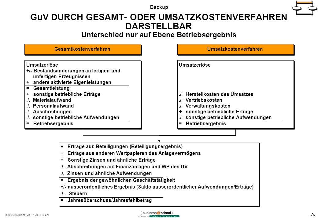 -9- 39038-00-Bilanz 23.07.2001.BC-cl GuV DURCH GESAMT- ODER UMSATZKOSTENVERFAHREN DARSTELLBAR Unterschied nur auf Ebene Betriebsergebnis Gesamtkostenverfahren Umsatzkostenverfahren Umsatzerlöse +/- Bestandsänderungen an fertigen und unfertigen Erzeugnissen + andere aktivierte Eigenleistungen = Gesamtleistung + sonstige betriebliche Erträge./.