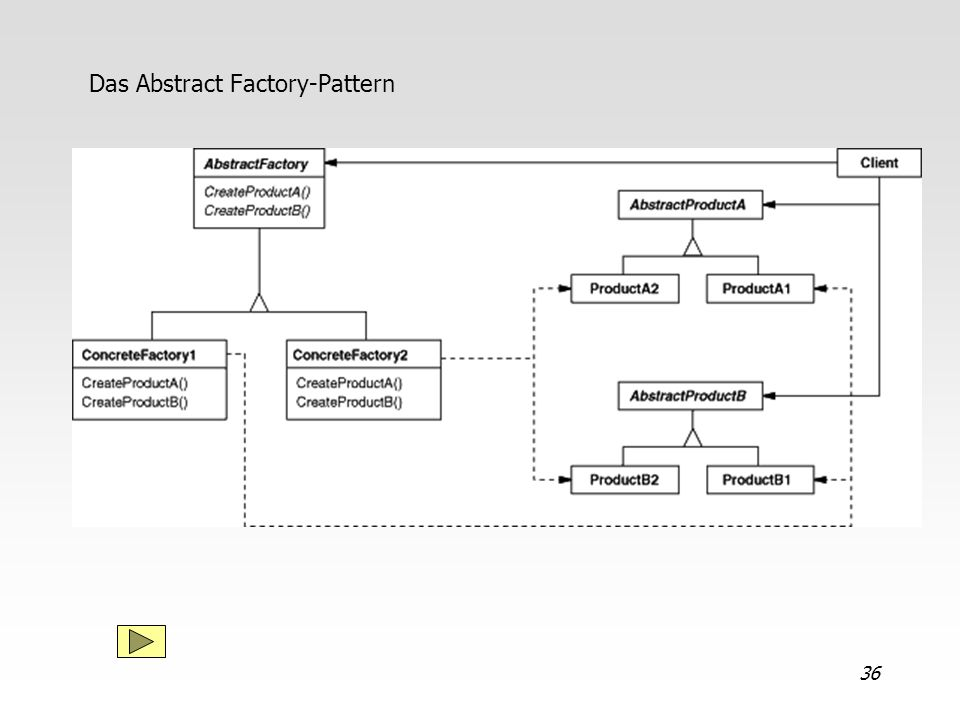 36 Das Abstract Factory-Pattern