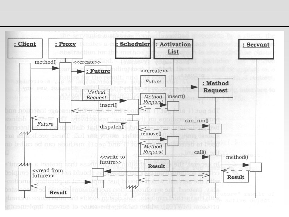 49 Active Object Design Pattern - Sequence Diagram