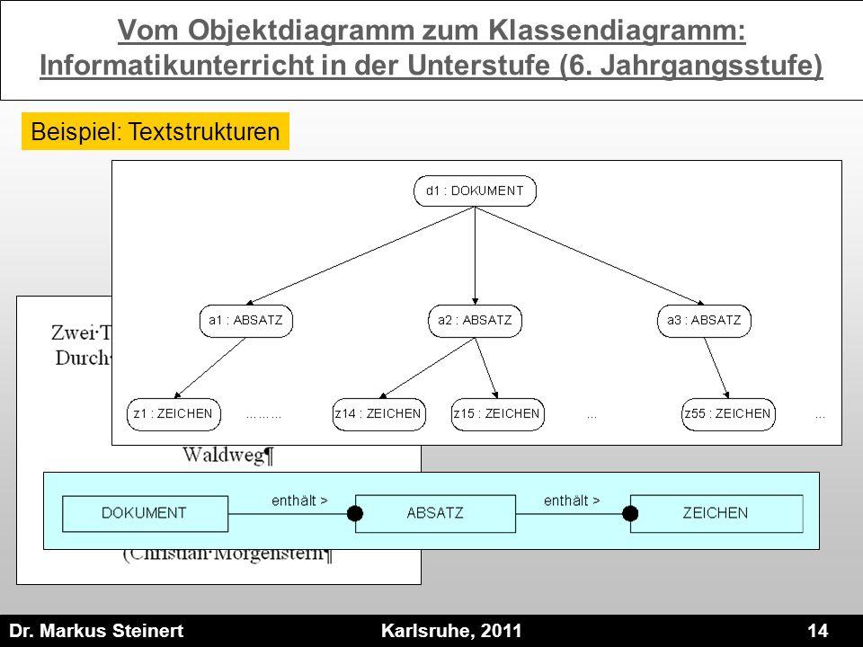 Dr. Markus Steinert Karlsruhe, 2011 14 Vom Objektdiagramm zum Klassendiagramm: Informatikunterricht in der Unterstufe (6. Jahrgangsstufe) Beispiel: Te