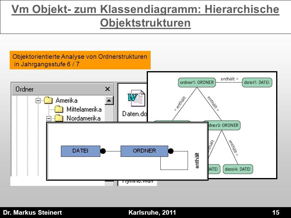 Dr. Markus Steinert Karlsruhe, 2011 15 Objektorientierte Analyse von Ordnerstrukturen in Jahrgangsstufe 6 / 7 Vm Objekt- zum Klassendiagramm: Hierarch