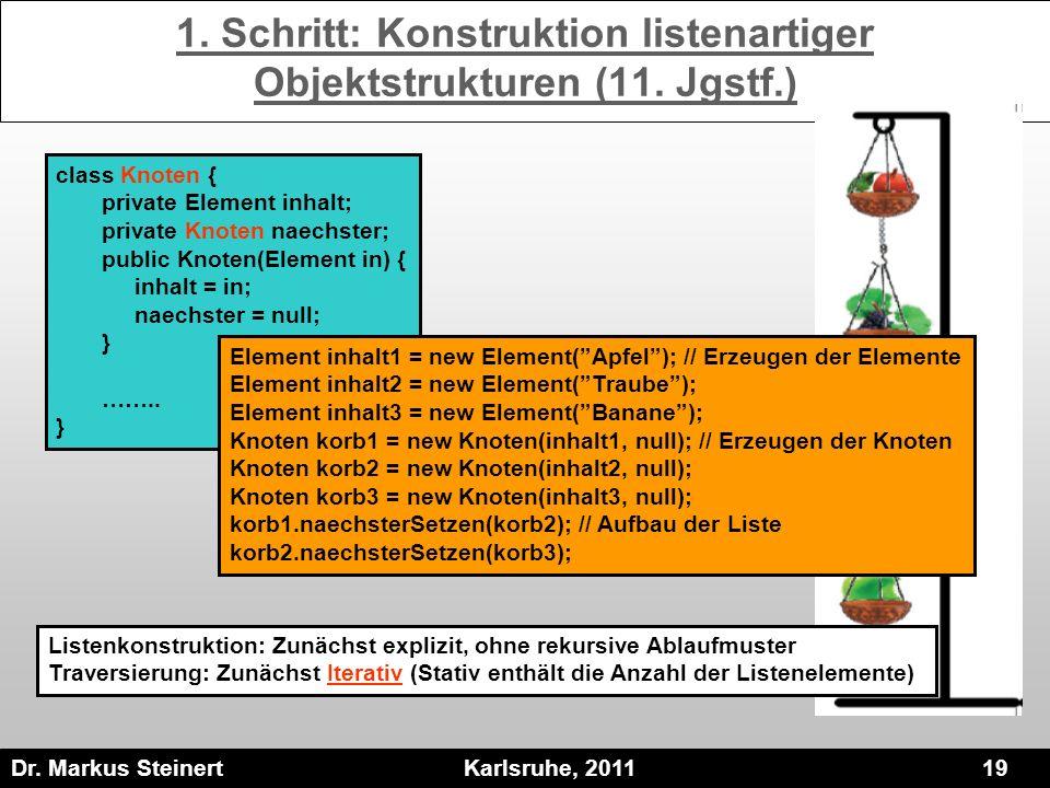 Dr. Markus Steinert Karlsruhe, 2011 19 1. Schritt: Konstruktion listenartiger Objektstrukturen (11. Jgstf.) class Knoten { private Element inhalt; pri
