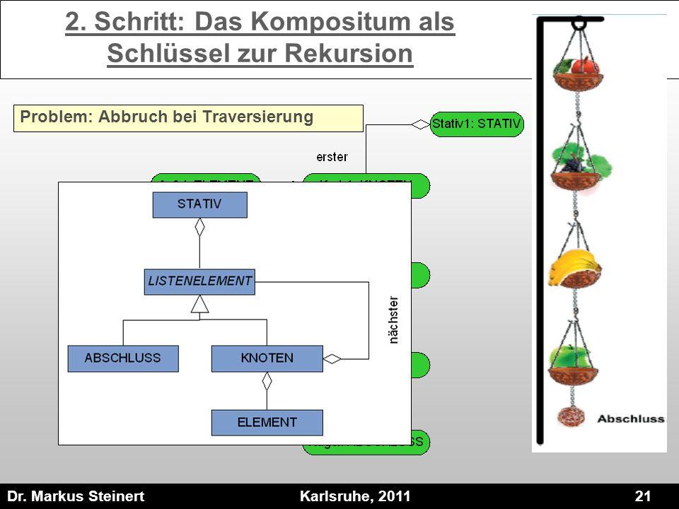 Dr. Markus Steinert Karlsruhe, 2011 21 2. Schritt: Das Kompositum als Schlüssel zur Rekursion Problem: Abbruch bei Traversierung
