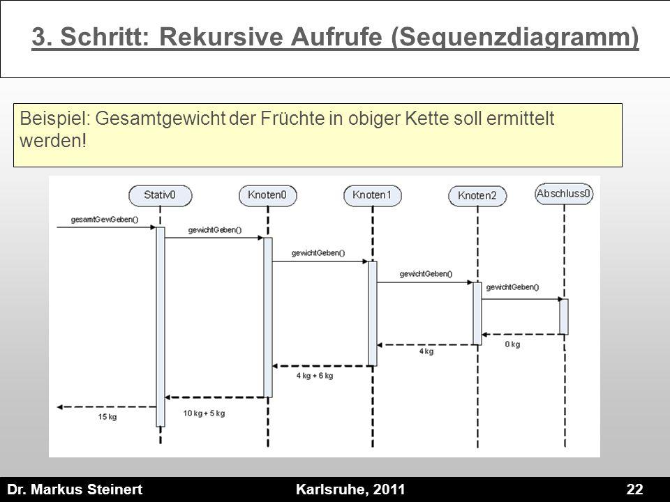 Dr. Markus Steinert Karlsruhe, 2011 22 3. Schritt: Rekursive Aufrufe (Sequenzdiagramm) Beispiel: Gesamtgewicht der Früchte in obiger Kette soll ermitt