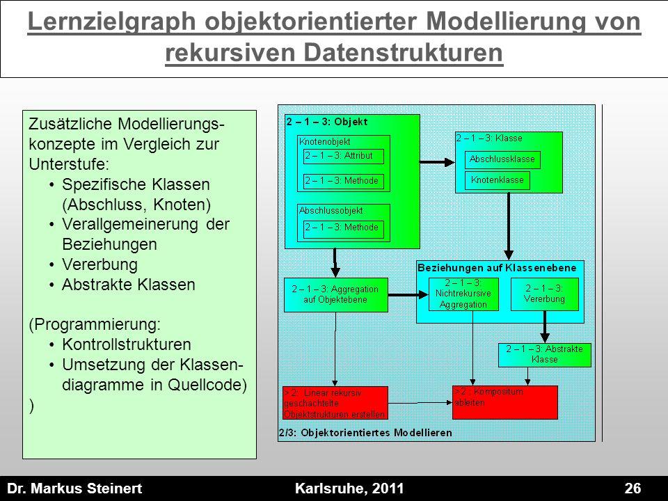 Dr. Markus Steinert Karlsruhe, 2011 26 Lernzielgraph objektorientierter Modellierung von rekursiven Datenstrukturen Zusätzliche Modellierungs- konzept