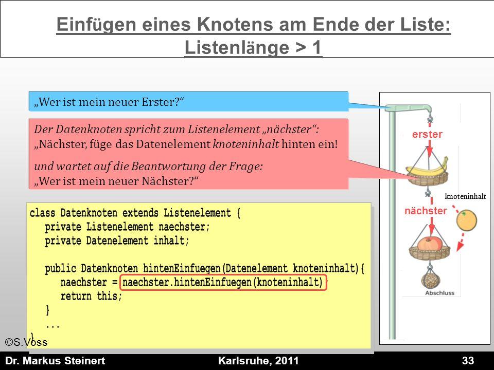 Dr. Markus Steinert Karlsruhe, 2011 33 erster Der Datenknoten spricht zum Listenelement nächster: Nächster, füge das Datenelement knoteninhalt hinten