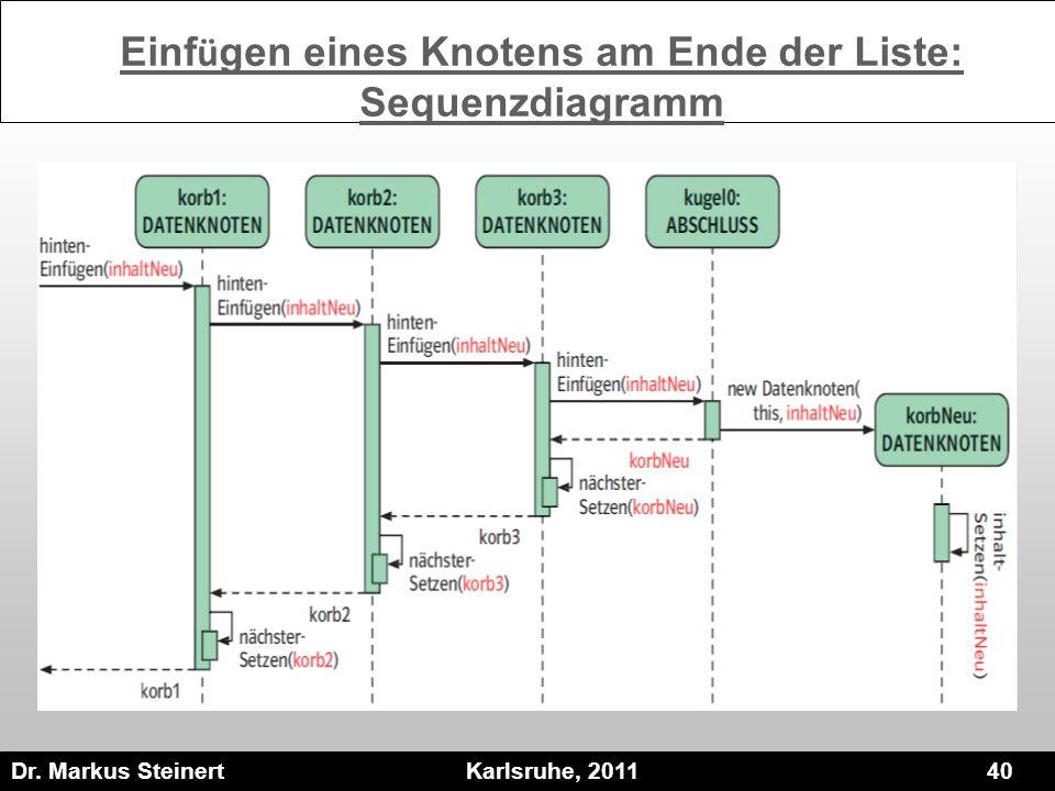Dr. Markus Steinert Karlsruhe, 2011 40 Einf ü gen eines Knotens am Ende der Liste: Sequenzdiagramm