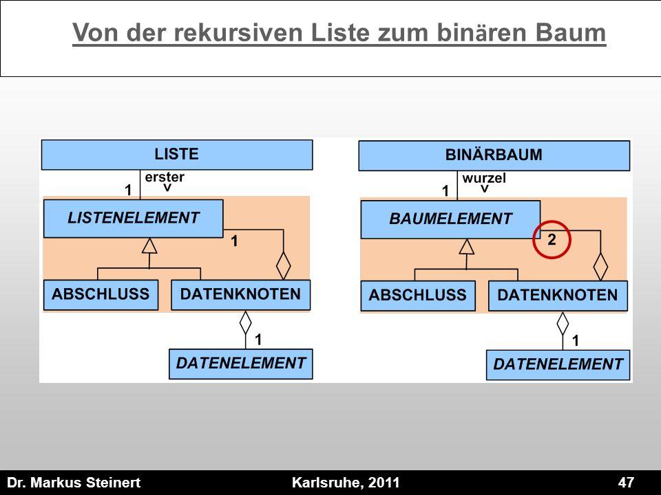 Dr. Markus Steinert Karlsruhe, 2011 47 Von der rekursiven Liste zum bin ä ren Baum