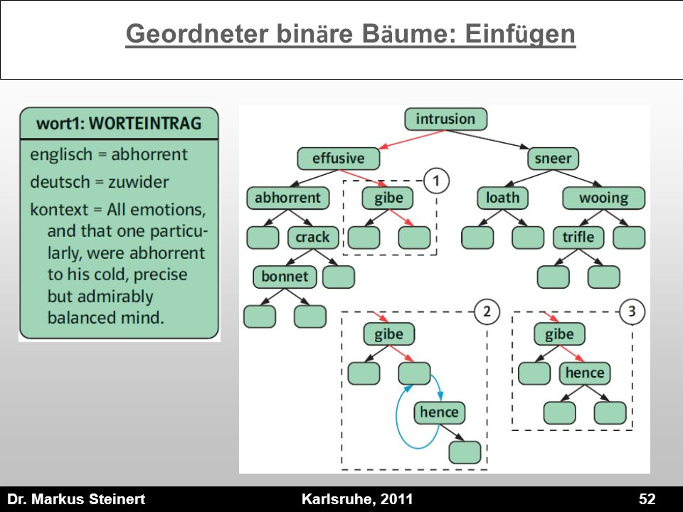 Dr. Markus Steinert Karlsruhe, 2011 52 Geordneter bin ä re B ä ume: Einf ü gen