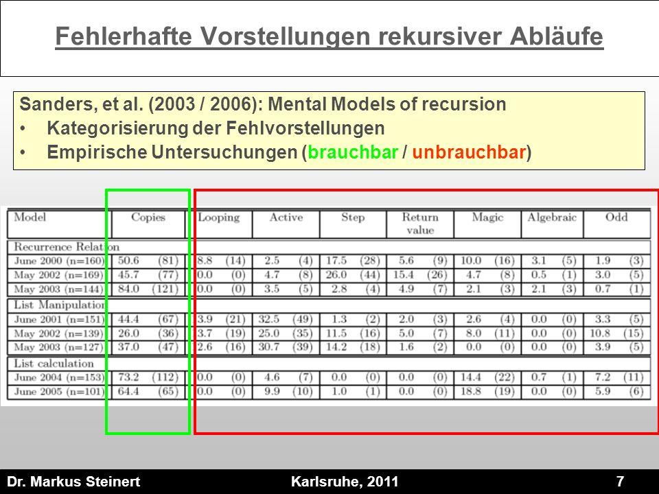 Dr. Markus Steinert Karlsruhe, 2011 7 Fehlerhafte Vorstellungen rekursiver Abläufe Sanders, et al. (2003 / 2006): Mental Models of recursion Kategoris