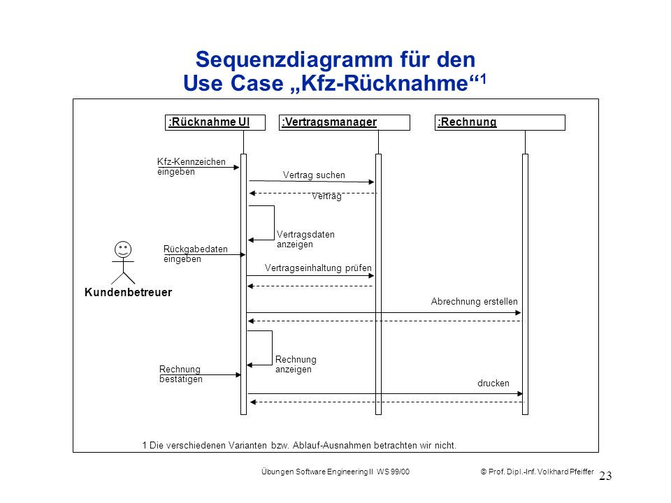 © Prof. Dipl.-Inf. Volkhard Pfeiffer Übungen Software Engineering II WS 99/00 23 Vertrag suchen Sequenzdiagramm für den Use Case Kfz-Rücknahme 1 :Vert