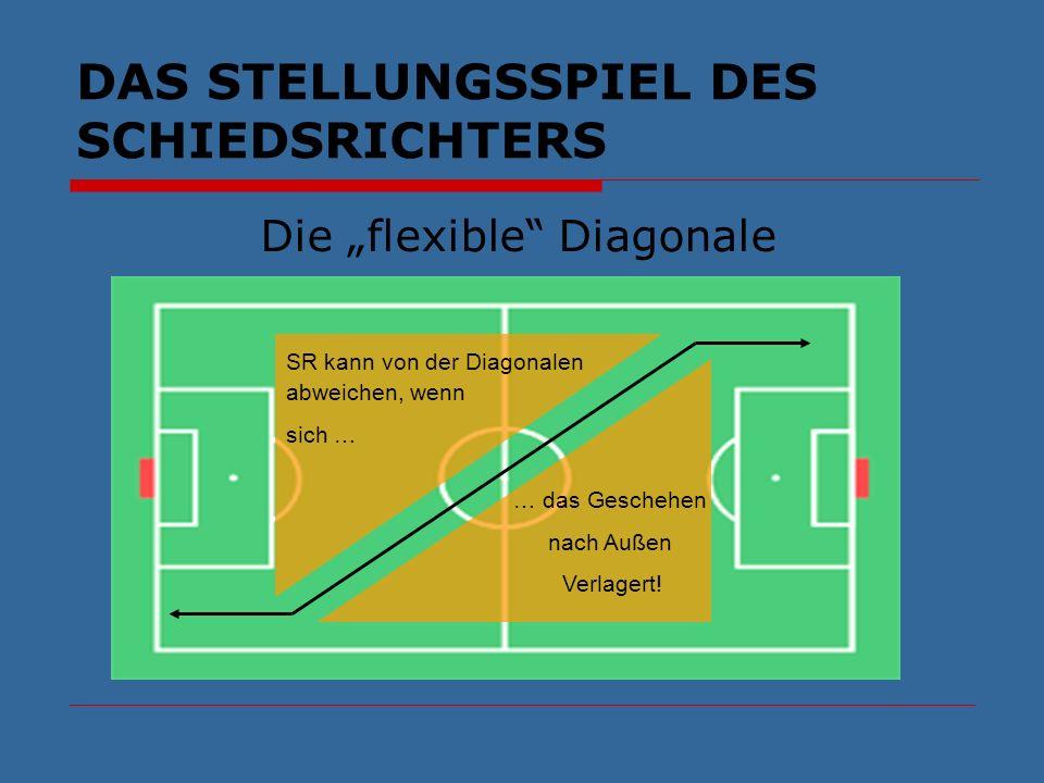 DAS STELLUNGSSPIEL DES SCHIEDSRICHTERS Die flexible Diagonale … das Geschehen nach Außen Verlagert! SR kann von der Diagonalen abweichen, wenn sich …
