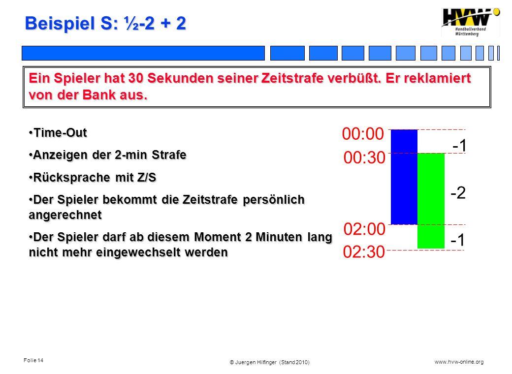 Folie 14 www.hvw-online.org © Juergen Hilfinger (Stand 2010) Beispiel S: ½-2 + 2 Ein Spieler hat 30 Sekunden seiner Zeitstrafe verbüßt. Er reklamiert