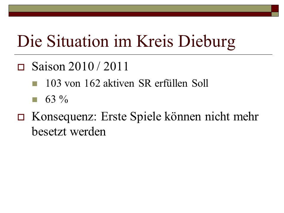Die Situation im Kreis Dieburg Saison 2010 / 2011 103 von 162 aktiven SR erfüllen Soll 63 % Konsequenz: Erste Spiele können nicht mehr besetzt werden
