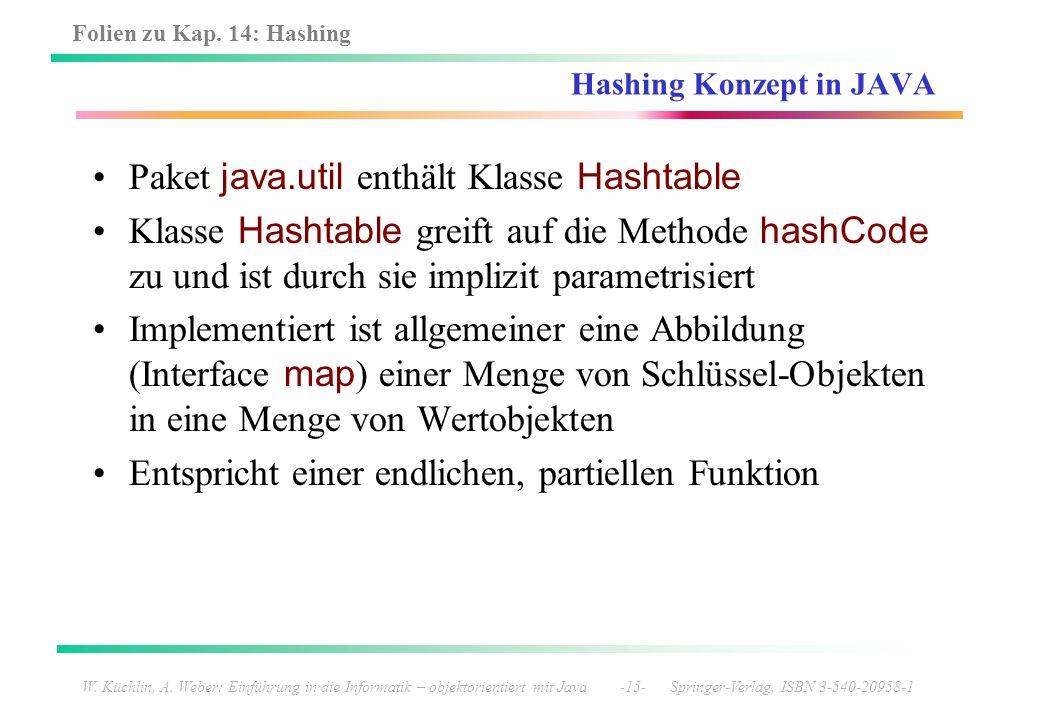 Folien zu Kap. 14: Hashing W. Küchlin, A. Weber: Einführung in die Informatik – objektorientiert mit Java -15- Springer-Verlag, ISBN 3-540-20958-1 Has