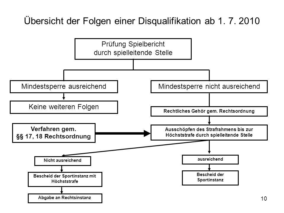 10 Übersicht der Folgen einer Disqualifikation ab 1.