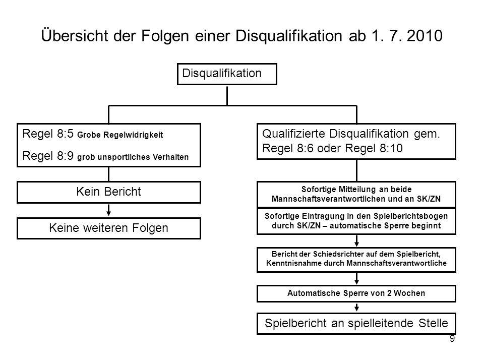 9 Übersicht der Folgen einer Disqualifikation ab 1.