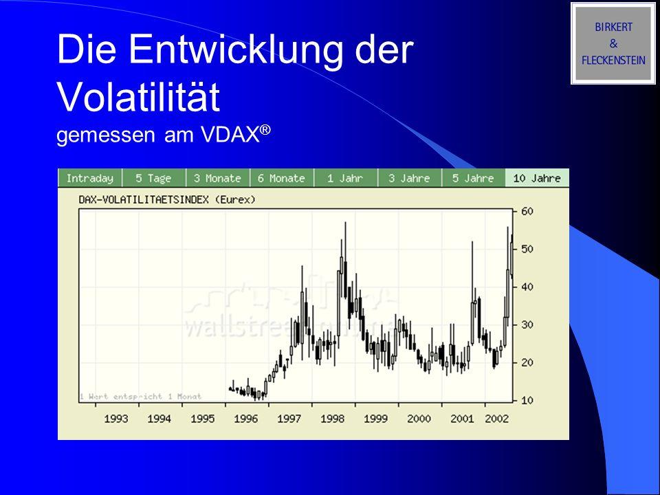 Die Entwicklung der Volatilität gemessen am VDAX ®