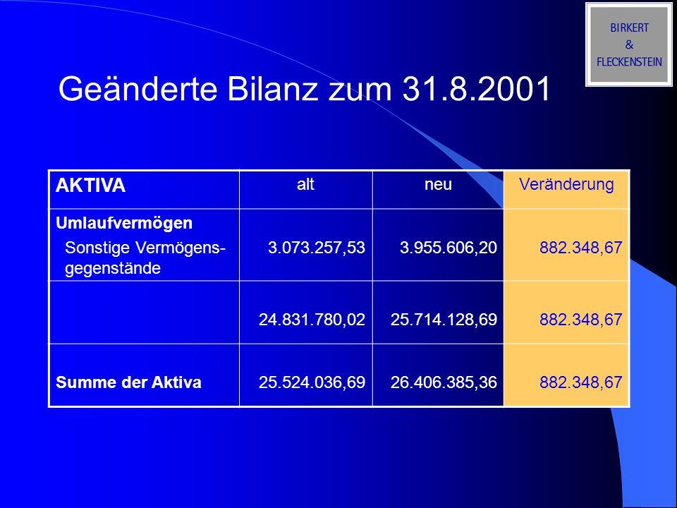 Geänderte Bilanz zum 31.8.2001 AKTIVA altneuVeränderung Umlaufvermögen Sonstige Vermögens- gegenstände 3.073.257,533.955.606,20882.348,67 24.831.780,0