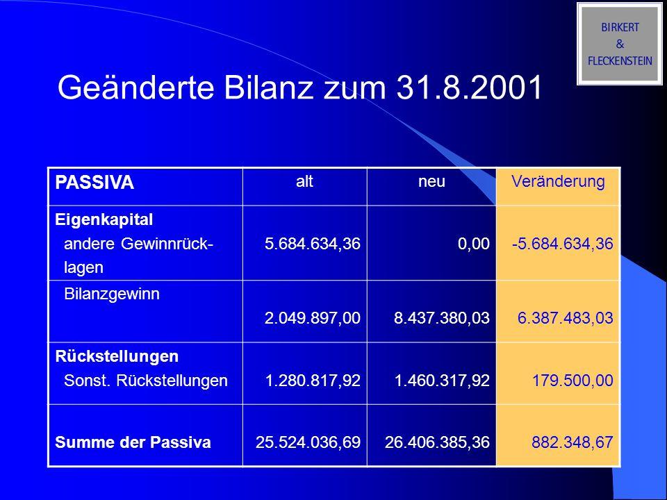 Geänderte Bilanz zum 31.8.2001 PASSIVA altneuVeränderung Eigenkapital andere Gewinnrück- lagen 5.684.634,360,00-5.684.634,36 Bilanzgewinn 2.049.897,00
