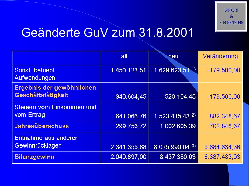Geänderte GuV zum 31.8.2001 altneuVeränderung Sonst. betriebl. Aufwendungen -1.450.123,51-1.629.623,51 1) -179.500,00 Ergebnis der gewöhnlichen Geschä