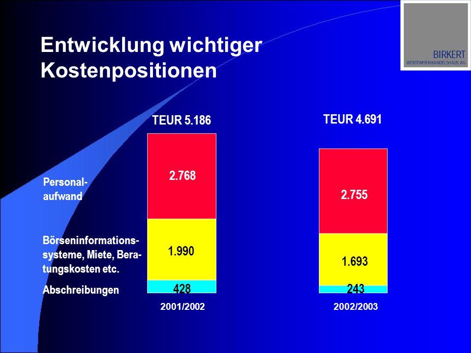 Entwicklung wichtiger Kostenpositionen 2.768 1.990 428 Personal- aufwand Börseninformations- systeme, Miete, Bera- tungskosten etc. Abschreibungen TEU