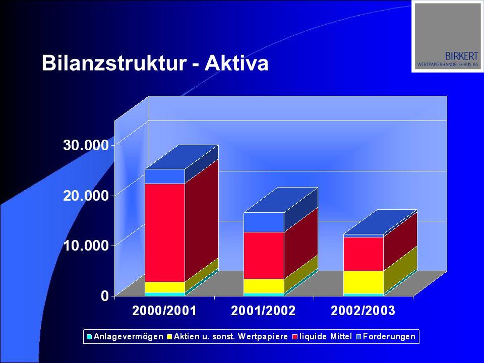 Bilanzstruktur - Aktiva