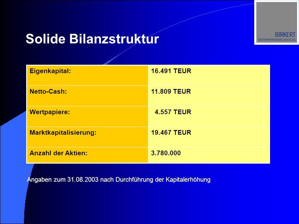 Angaben zum 31.08.2003 nach Durchführung der Kapitalerhöhung Solide Bilanzstruktur 4.557 TEURWertpapiere: 3.780.000Anzahl der Aktien: 19.467 TEURMarkt