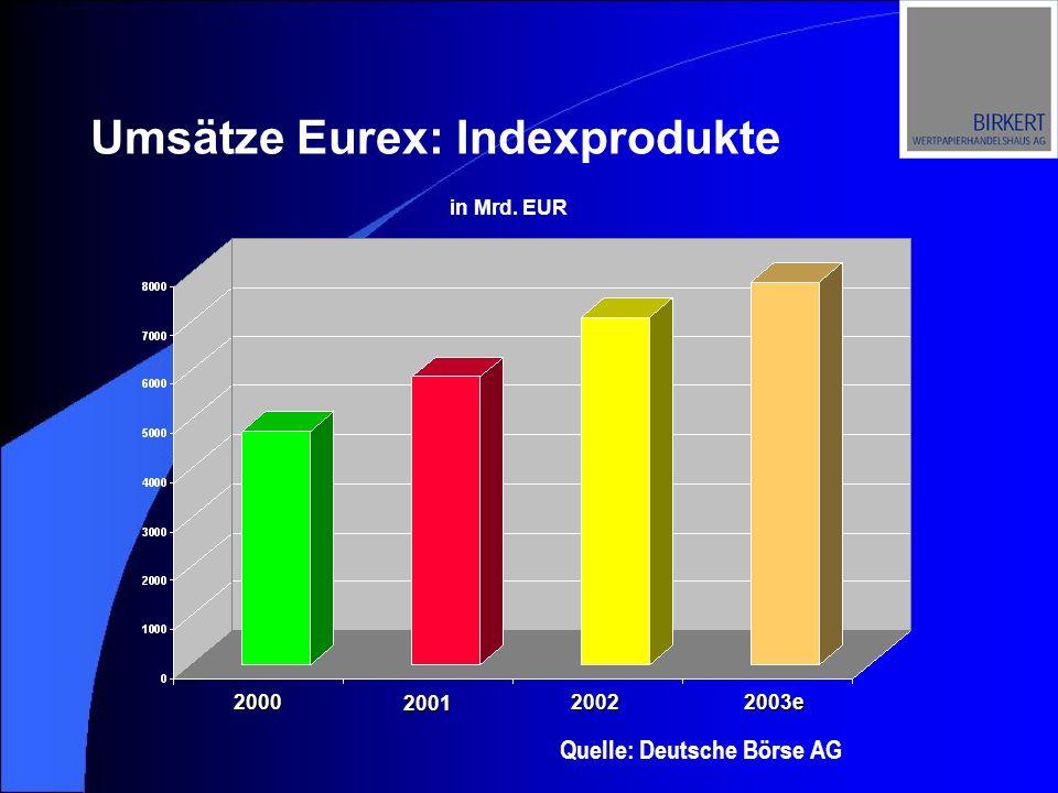 Umsätze Eurex: Indexprodukte Quelle: Deutsche Börse AG in Mrd. EUR 2000 2001 20022003e