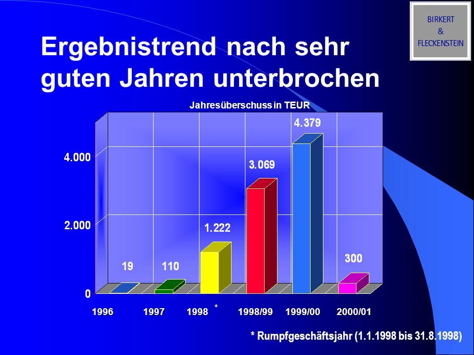Ergebnistrend nach sehr guten Jahren unterbrochen * * Rumpfgeschäftsjahr (1.1.1998 bis 31.8.1998) Jahresüberschuss in TEUR 199619981998/991999/002000/