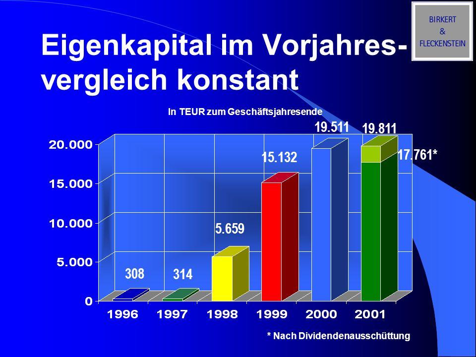 Eigenkapital im Vorjahres- vergleich konstant 308 314 5.659 15.132 19.511 In TEUR zum Geschäftsjahresende 19.811 17.761* * Nach Dividendenausschüttung