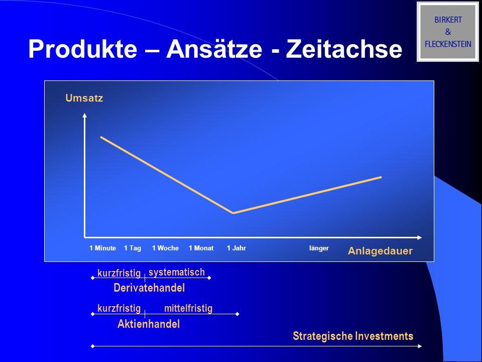 Produkte – Ansätze - Zeitachse Umsatz Anlagedauer 1 Minute 1 Tag 1 Woche 1 Monat 1 Jahr länger Strategische Investments kurzfristig systematisch kurzf
