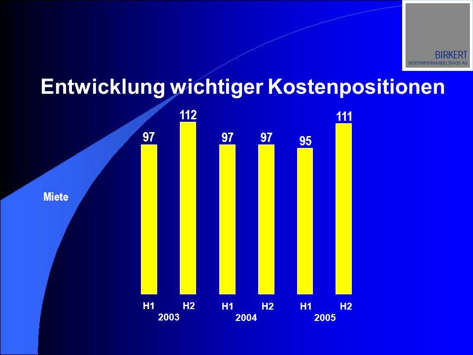 Entwicklung wichtiger Kostenpositionen 97 Miete 97 95 111 112 H1 H2 2003 H1 H2 2004 H1 H2 2005