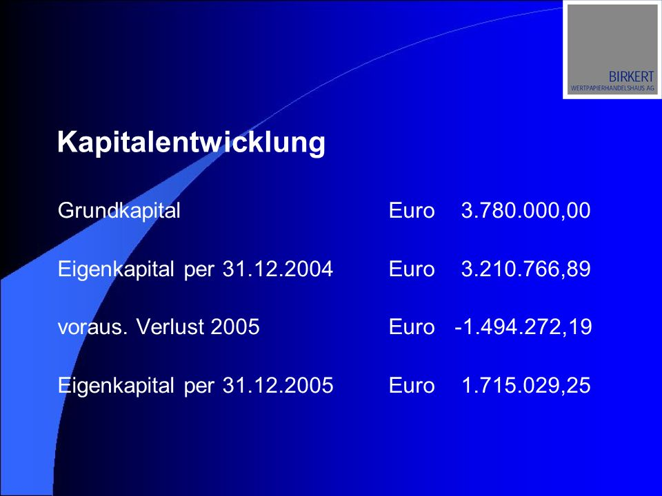 Kapitalentwicklung GrundkapitalEuro 3.780.000,00 Eigenkapital per 31.12.2004Euro 3.210.766,89 voraus. Verlust 2005Euro-1.494.272,19 Eigenkapital per 3