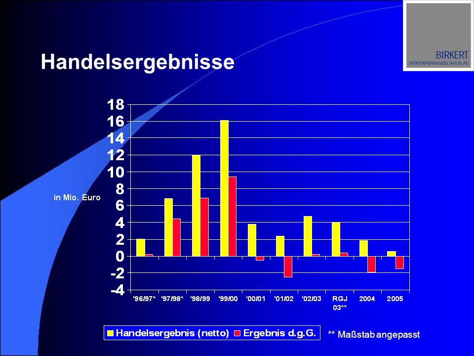 Handelsergebnisse JahrRGJ 2003*20042005 Handels- ergebnis (netto) 4,0291,8050,587 Ergebnis d.