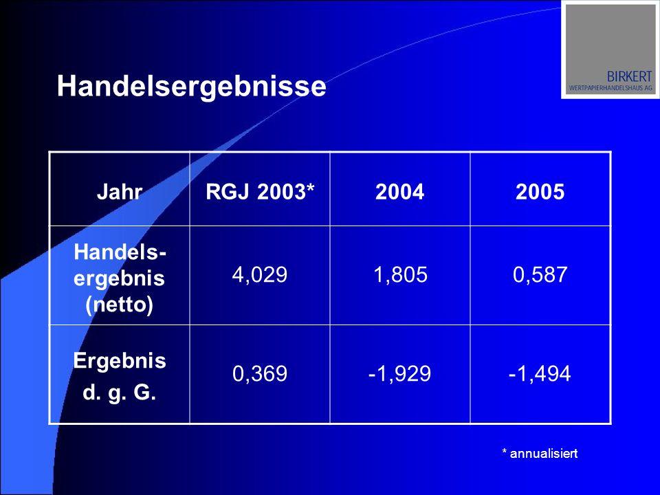 Handelsergebnisse JahrRGJ 2003*20042005 Handels- ergebnis (netto) 4,0291,8050,587 Ergebnis d. g. G. 0,369-1,929-1,494 * annualisiert